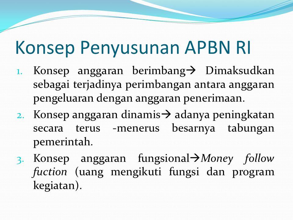Konsep Penyusunan APBN RI 1.