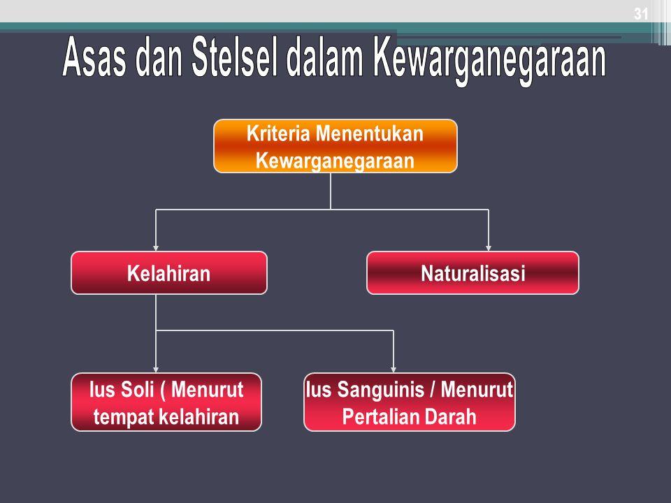 31 Kriteria Menentukan Kewarganegaraan KelahiranNaturalisasi Ius Soli ( Menurut tempat kelahiran Ius Sanguinis / Menurut Pertalian Darah