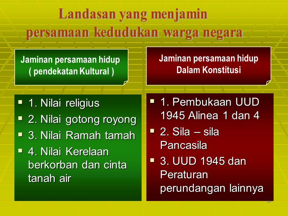 36  1. Pembukaan UUD 1945 Alinea 1 dan 4  2. Sila – sila Pancasila  3. UUD 1945 dan Peraturan perundangan lainnya Jaminan persamaan hidup ( pendeka