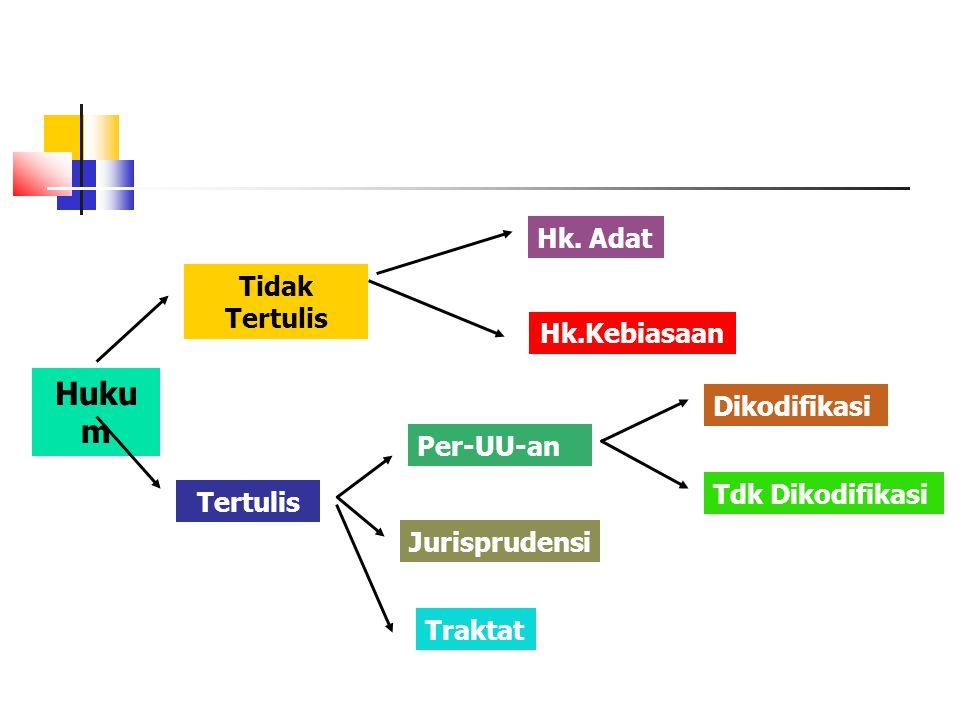 Huku m Tidak Tertulis Hk. Adat Hk.Kebiasaan Tertulis Per-UU-an Jurisprudensi Traktat Dikodifikasi Tdk Dikodifikasi