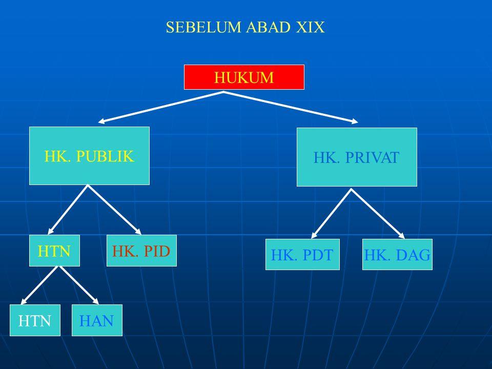 SEBELUM ABAD XIX HUKUM HK. PUBLIK HK. PRIVAT HTNHK. PID HK. PDTHK. DAG HTNHAN