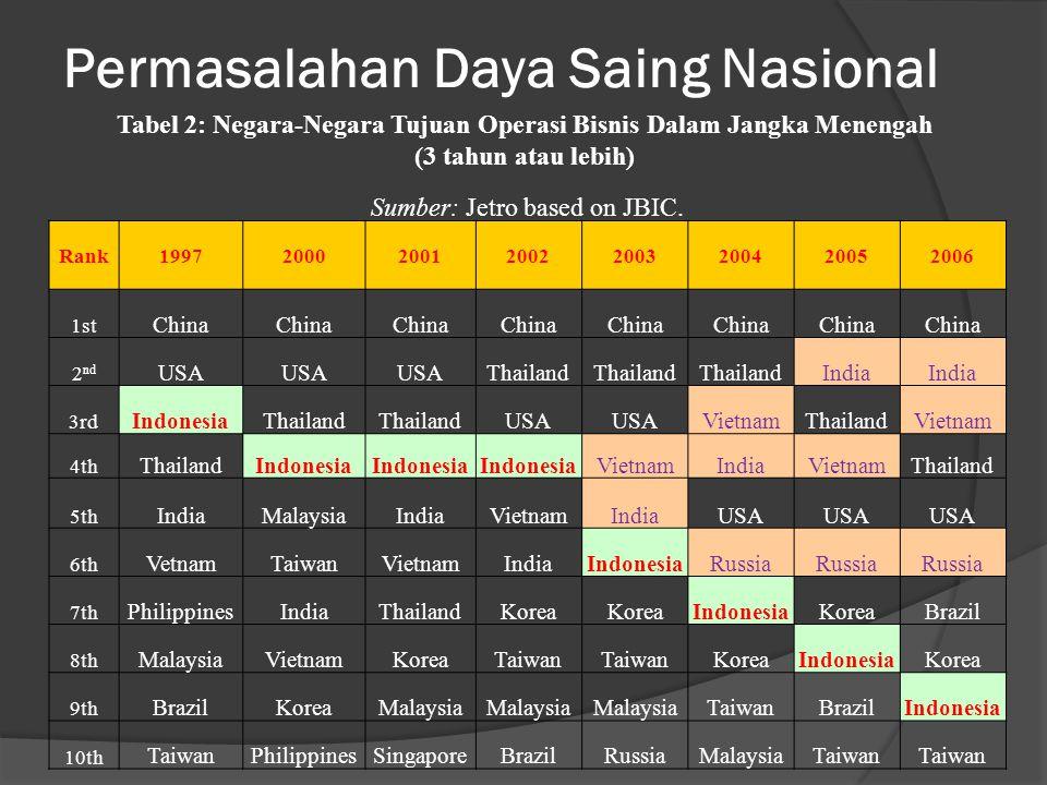 Permasalahan Daya Saing Nasional Tabel 2: Negara-Negara Tujuan Operasi Bisnis Dalam Jangka Menengah (3 tahun atau lebih) Sumber: Jetro based on JBIC.