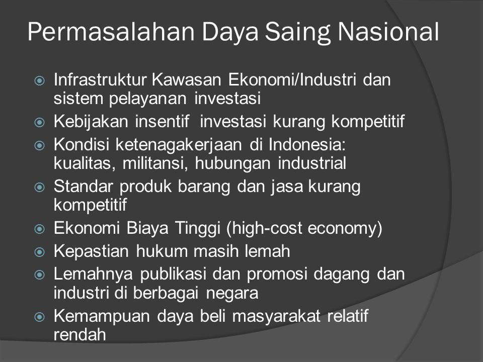 Permasalahan Daya Saing Nasional  Infrastruktur Kawasan Ekonomi/Industri dan sistem pelayanan investasi  Kebijakan insentif investasi kurang kompeti