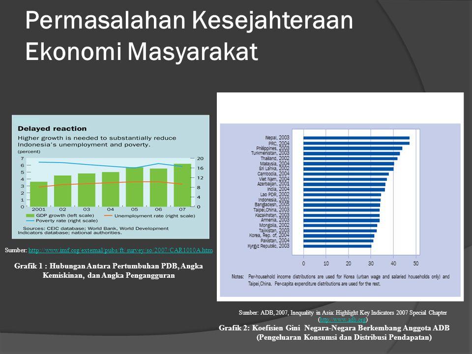 Permasalahan Kesejahteraan Ekonomi Masyarakat Sumber: http://www.imf.org/external/pubs/ft/ survey/so/2007/CAR1010A.htmhttp://www.imf.org/external/pubs/ft/ survey/so/2007/CAR1010A.htm Grafik 1 : Hubungan Antara Pertumbuhan PDB, Angka Kemiskinan, dan Angka Pengangguran Sumber: ADB, 2007, Inequality in Asia: Highlight Key Indicators 2007 Special Chapter (http://www.adb.org)http://www.adb.org Grafik 2: Koefisien Gini Negara-Negara Berkembang Anggota ADB (Pengeluaran Konsumsi dan Distribusi Pendapatan)