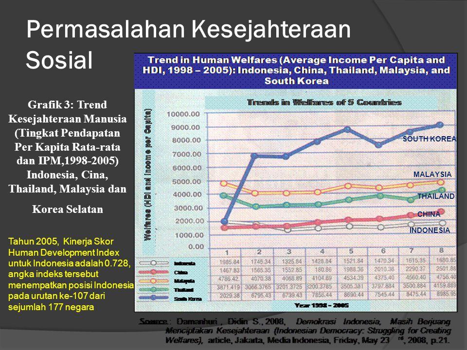 Permasalahan Kesejahteraan Sosial Grafik 3: Trend Kesejahteraan Manusia (Tingkat Pendapatan Per Kapita Rata-rata dan IPM,1998-2005) Indonesia, Cina, Thailand, Malaysia dan Korea Selatan Tahun 2005, Kinerja Skor Human Development Index untuk Indonesia adalah 0.728, angka indeks tersebut menempatkan posisi Indonesia pada urutan ke-107 dari sejumlah 177 negara INDONESIA THAILAND CHINA MALAYSIA SOUTH KOREA