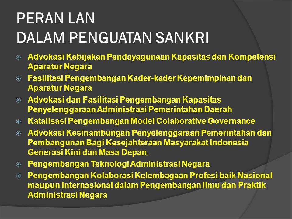PERAN LAN DALAM PENGUATAN SANKRI  Advokasi Kebijakan Pendayagunaan Kapasitas dan Kompetensi Aparatur Negara  Fasilitasi Pengembangan Kader-kader Kepemimpinan dan Aparatur Negara  Advokasi dan Fasilitasi Pengembangan Kapasitas Penyelenggaraan Administrasi Pemerintahan Daerah  Katalisasi Pengembangan Model Colaborative Governance  Advokasi Kesinambungan Penyelenggaraan Pemerintahan dan Pembangunan Bagi Kesejahteraan Masyarakat Indonesia Generasi Kini dan Masa Depan.