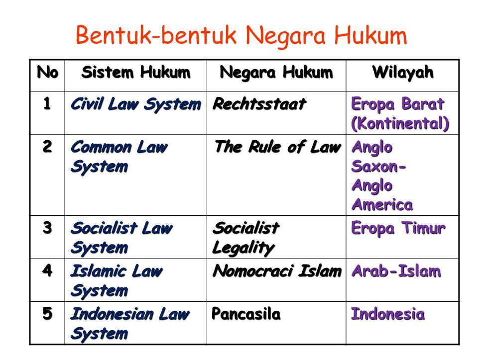Bentuk-bentuk Negara Hukum No Sistem Hukum Negara Hukum Wilayah 1 Civil Law System Rechtsstaat Eropa Barat (Kontinental) 2 Common Law System The Rule