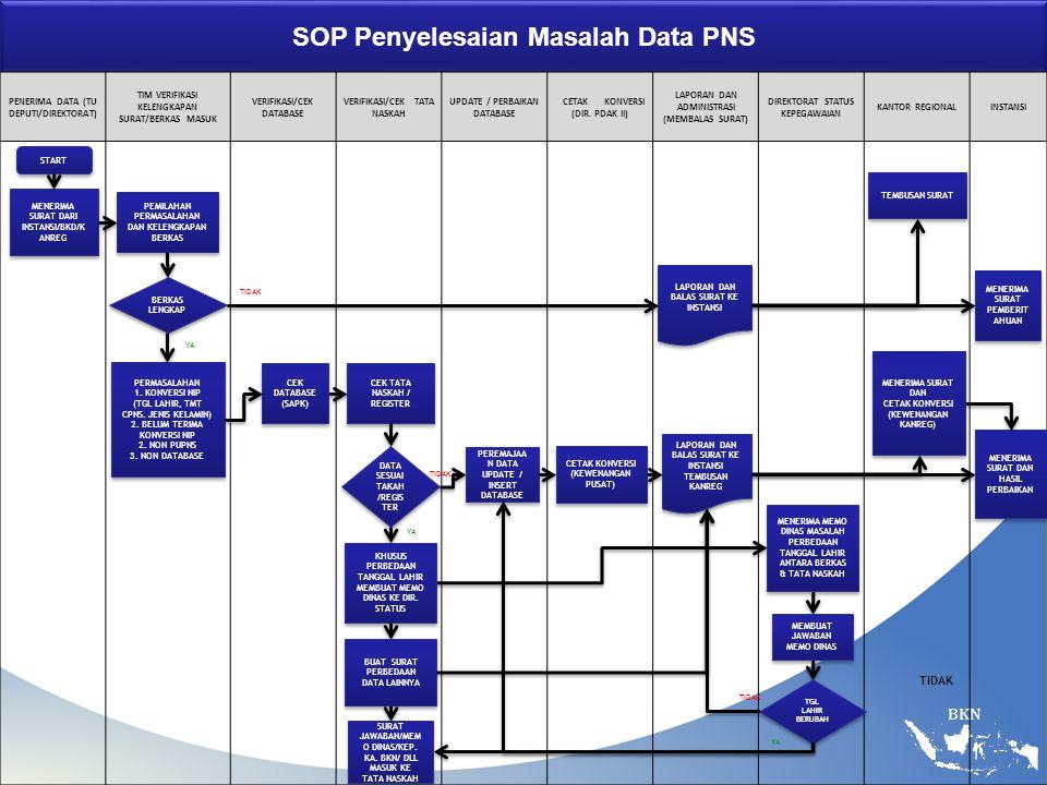 BKN SOP Penyelesaian Masalah Data PNS PENERIMA DATA (TU DEPUTI/DIREKTORAT) TIM VERIFIKASI KELENGKAPAN SURAT/BERKAS MASUK VERIFIKASI/CEK DATABASE VERIFIKASI/CEK TATA NASKAH UPDATE / PERBAIKAN DATABASE CETAK KONVERSI (DIR.