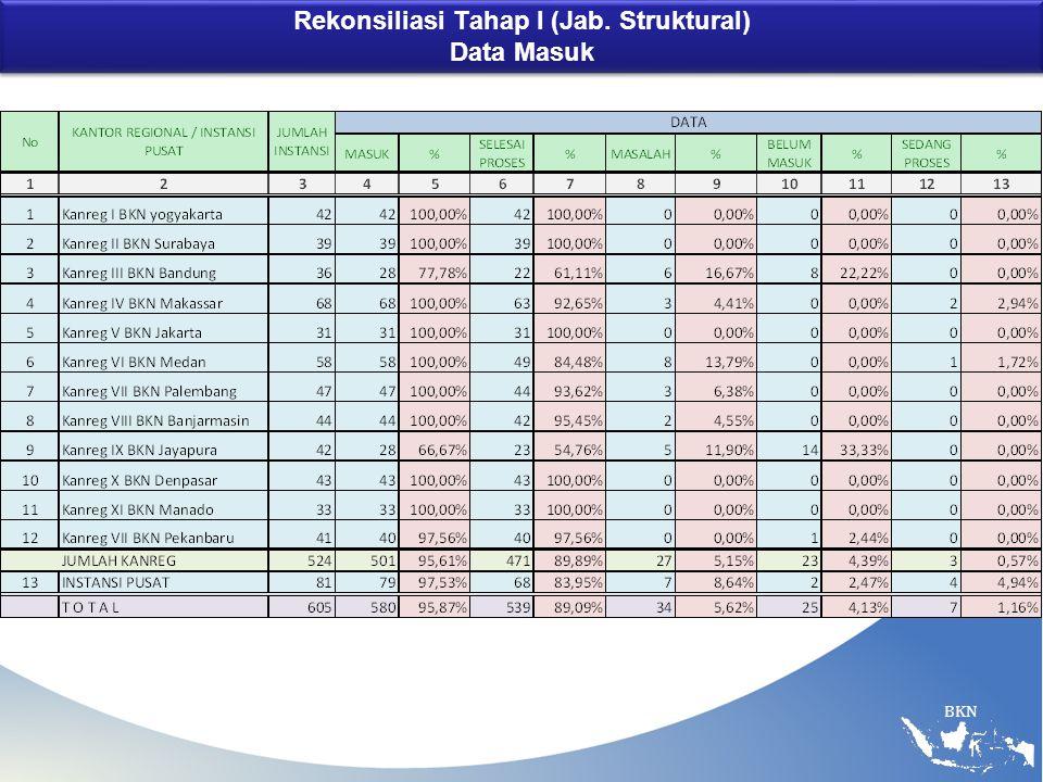 BKN Rekonsiliasi Tahap I (Jab. Struktural) Data Masuk