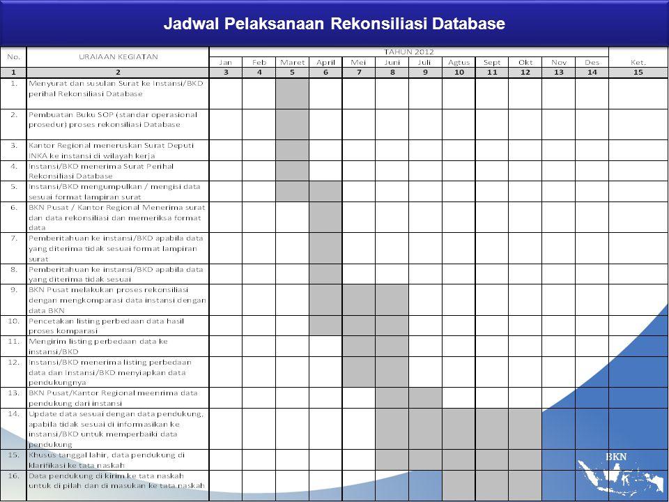 BKN Jadwal Pelaksanaan Rekonsiliasi Database