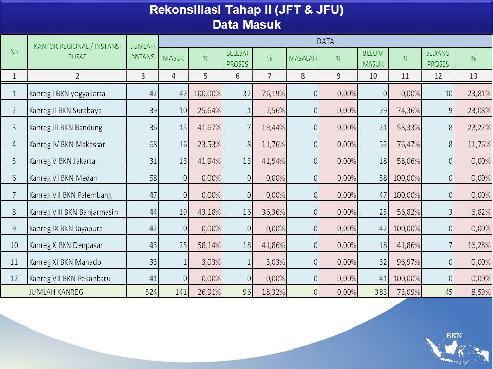 BKN Rekonsiliasi Tahap II (JFT & JFU) Data Masuk