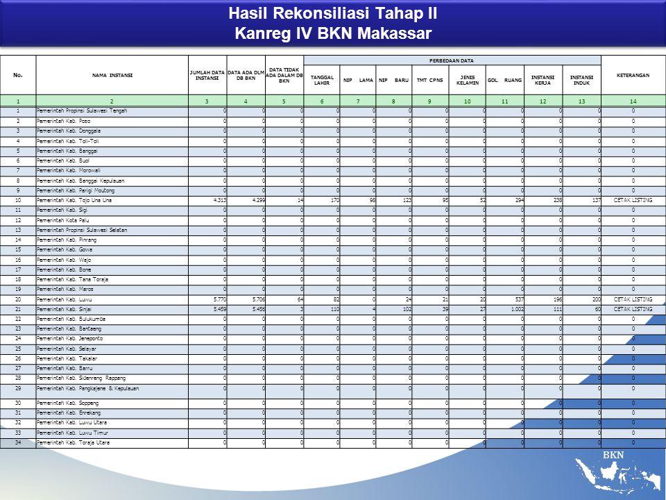 BKN Hasil Rekonsiliasi Tahap II Kanreg IV BKN Makassar No.