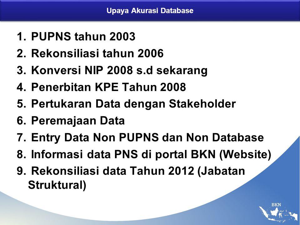 BKN Upaya Akurasi Database 1.PUPNS tahun 2003 2. Rekonsiliasi tahun 2006 3.