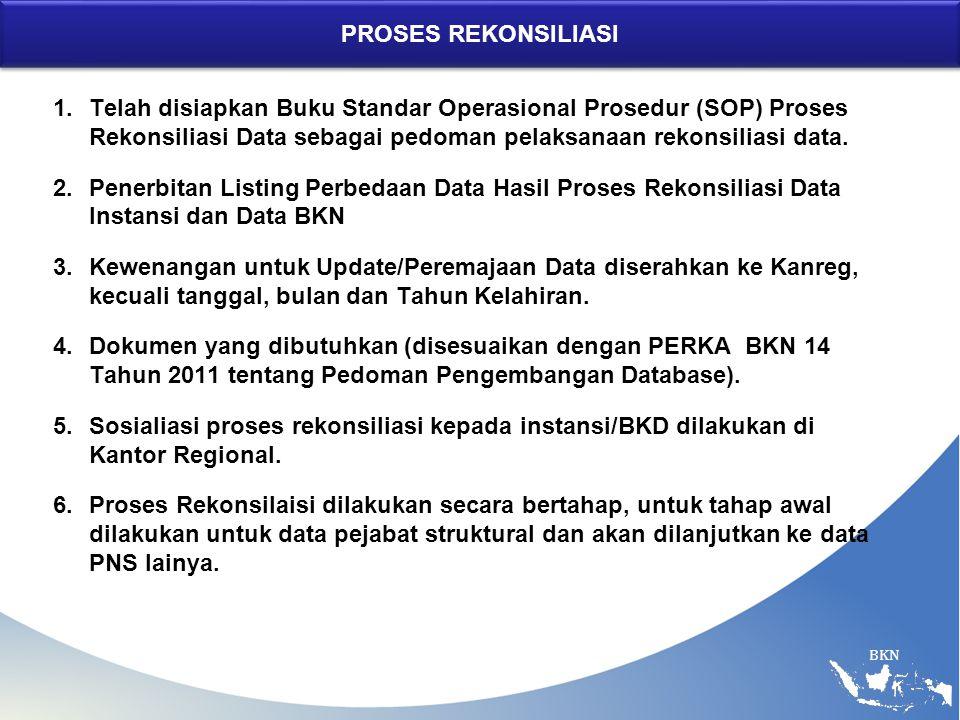 BKN PROSES REKONSILIASI 1.Telah disiapkan Buku Standar Operasional Prosedur (SOP) Proses Rekonsiliasi Data sebagai pedoman pelaksanaan rekonsiliasi data.
