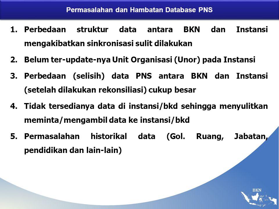 BKN Permasalahan dan Hambatan Database PNS 1.Perbedaan struktur data antara BKN dan Instansi mengakibatkan sinkronisasi sulit dilakukan 2.Belum ter-update-nya Unit Organisasi (Unor) pada Instansi 3.Perbedaan (selisih) data PNS antara BKN dan Instansi (setelah dilakukan rekonsiliasi) cukup besar 4.Tidak tersedianya data di instansi/bkd sehingga menyulitkan meminta/mengambil data ke instansi/bkd 5.Permasalahan historikal data (Gol.