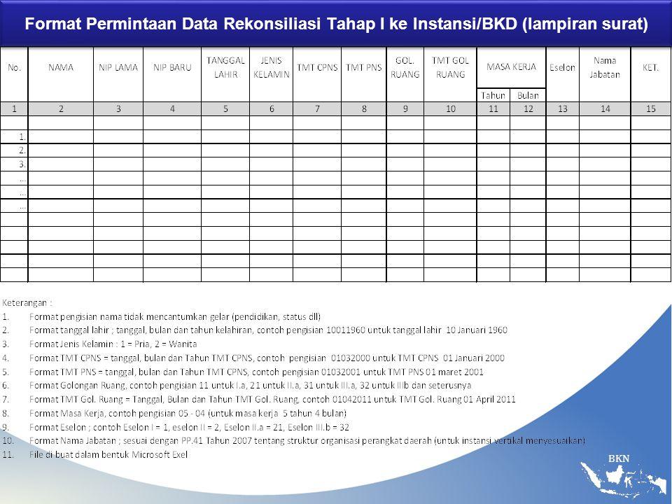 BKN Format Permintaan Data Rekonsiliasi Tahap I ke Instansi/BKD (lampiran surat)