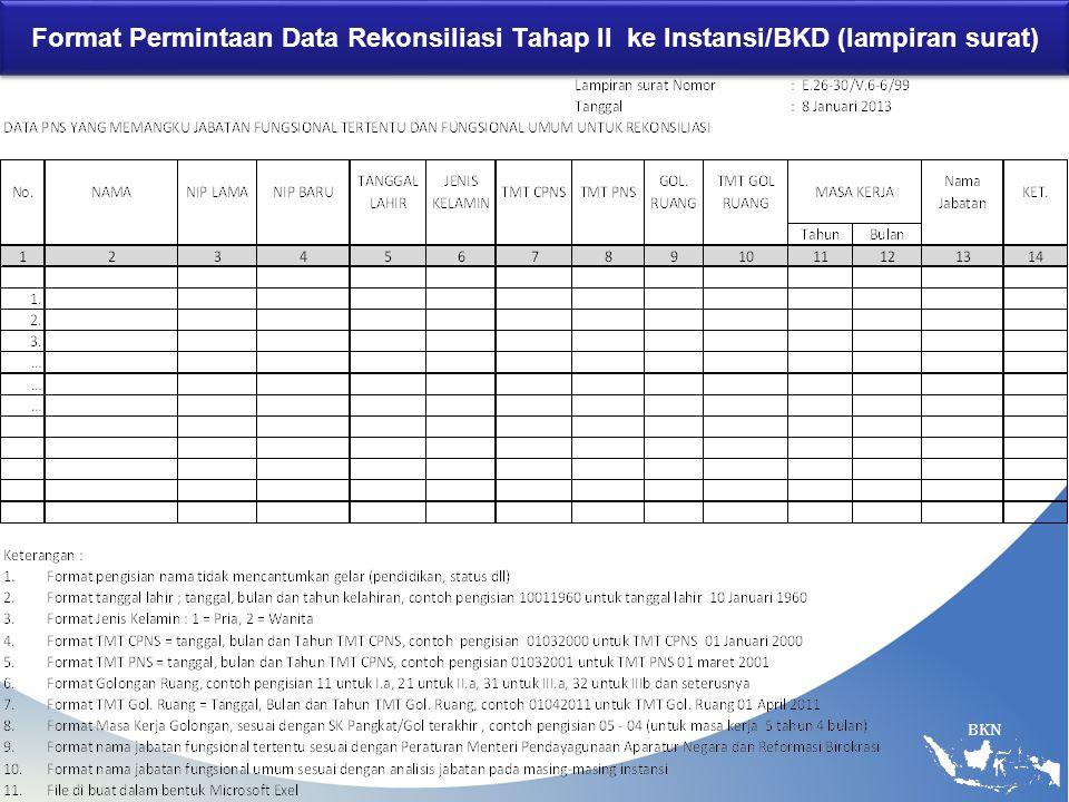 BKN Format Permintaan Data Rekonsiliasi Tahap II ke Instansi/BKD (lampiran surat)