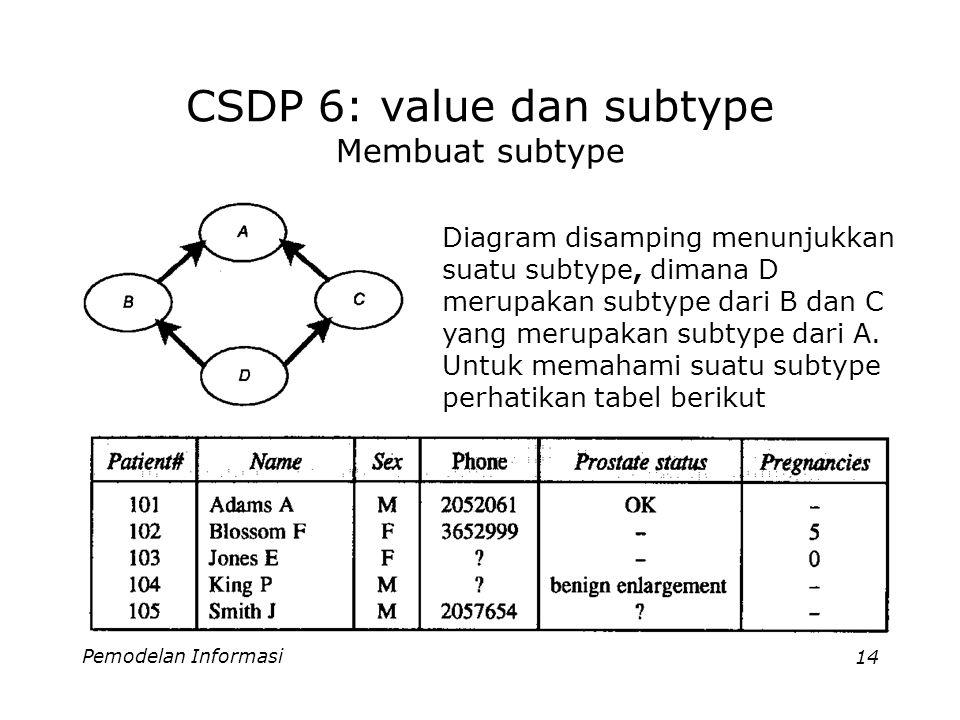 Pemodelan Informasi14 CSDP 6: value dan subtype Membuat subtype Diagram disamping menunjukkan suatu subtype, dimana D merupakan subtype dari B dan C yang merupakan subtype dari A.