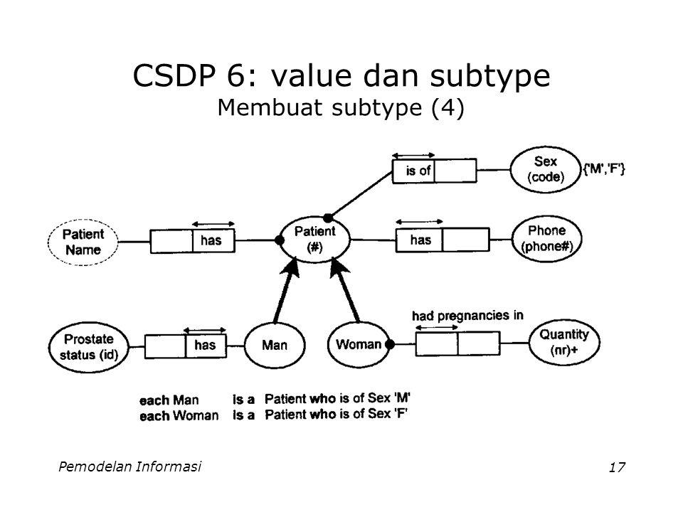 Pemodelan Informasi17 CSDP 6: value dan subtype Membuat subtype (4)