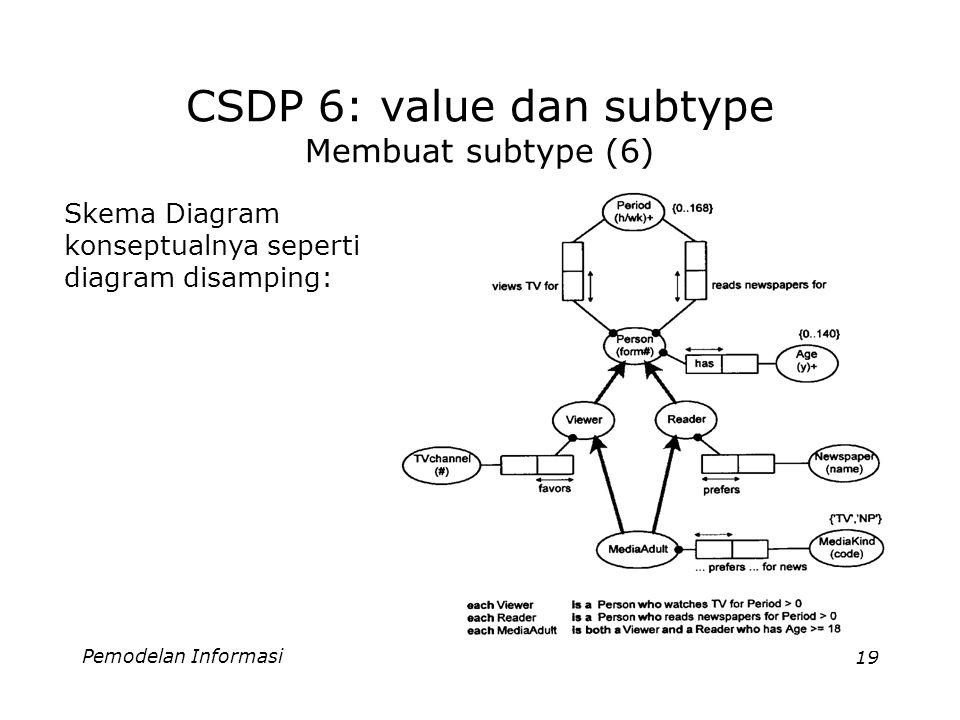 Pemodelan Informasi19 CSDP 6: value dan subtype Membuat subtype (6) Skema Diagram konseptualnya seperti diagram disamping: