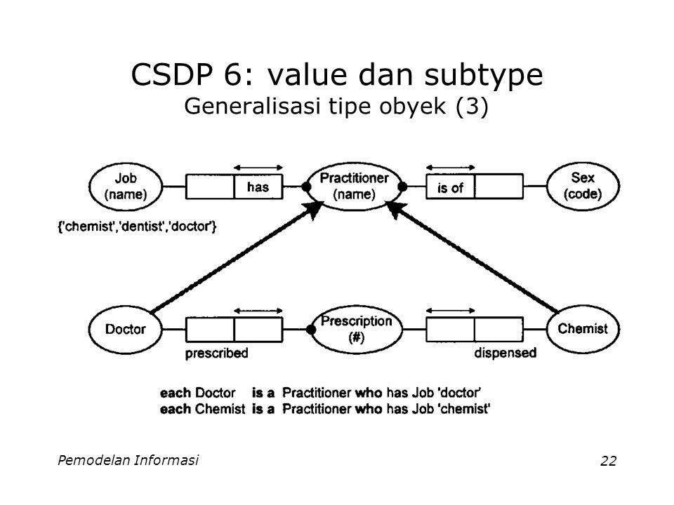 Pemodelan Informasi22 CSDP 6: value dan subtype Generalisasi tipe obyek (3)
