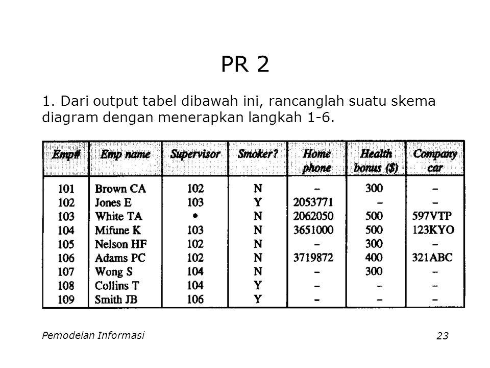 Pemodelan Informasi23 PR 2 1.