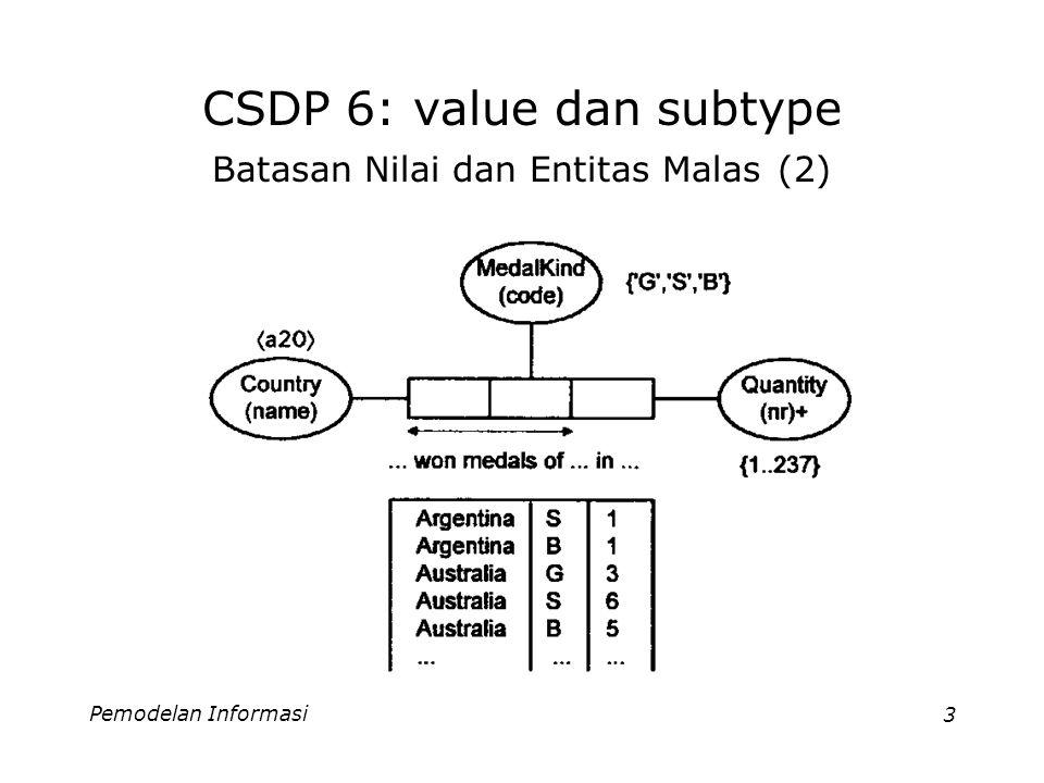 Pemodelan Informasi4 CSDP 6: value dan subtype Batasan Nilai dan Entitas Malas (3) Mendaftar semua kemungkinan nilai dalam skema untuk beberapa nilai tidaklah soal, tetapi jika ada banyak nilai maka penulisannya menjadi tidak praktis.