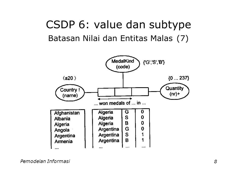 Pemodelan Informasi9 CSDP 6: value dan subtype Batasan-2 untuk subset, equality Perhatikan tabel berikut: Tabel diatas berisi daftar keanggotaan dari suatu klub kebugaran.