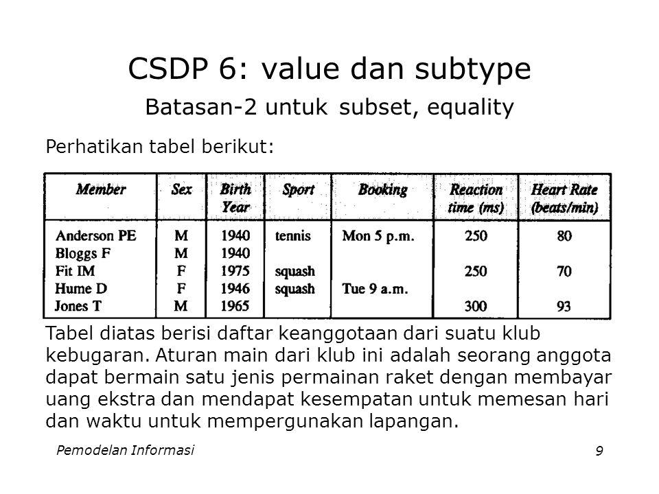 Pemodelan Informasi10 CSDP 6: value dan subtype Batasan-2 untuk subset, equality (2) Dari tabel dapat kita simpulkan bahwa himpunan anggota yang dapat memesan waktu haruslah subset dari himpunan anggota yang bermain suatu sport tertentu.
