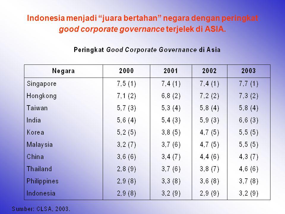 Indonesia memperoleh skor terburuk untuk persepsi terhadap sistem peradilan, jauh lebih jelek dari Thailand, Filipina, China, India dan Vietnam.