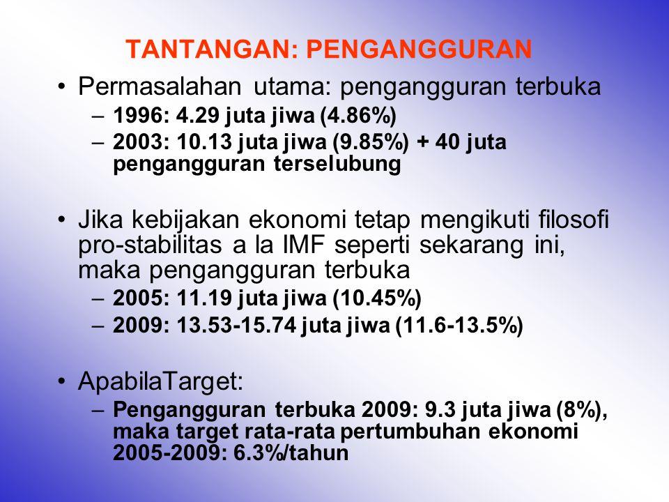 TANTANGAN: PENGANGGURAN Permasalahan utama: pengangguran terbuka –1996: 4.29 juta jiwa (4.86%) –2003: 10.13 juta jiwa (9.85%) + 40 juta pengangguran terselubung Jika kebijakan ekonomi tetap mengikuti filosofi pro-stabilitas a la IMF seperti sekarang ini, maka pengangguran terbuka –2005: 11.19 juta jiwa (10.45%) –2009: 13.53-15.74 juta jiwa (11.6-13.5%) ApabilaTarget: –Pengangguran terbuka 2009: 9.3 juta jiwa (8%), maka target rata-rata pertumbuhan ekonomi 2005-2009: 6.3%/tahun