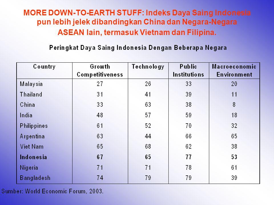 MORE DOWN-TO-EARTH STUFF: Indeks Daya Saing Indonesia pun lebih jelek dibandingkan China dan Negara-Negara ASEAN lain, termasuk Vietnam dan Filipina.