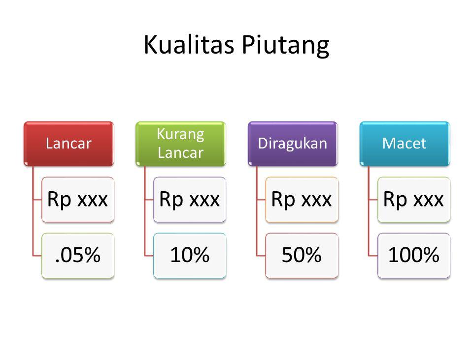 Kualitas Piutang Lancar Rp xxx.05% Kurang Lancar Rp xxx10% Diragukan Rp xxx50% Macet Rp xxx100%