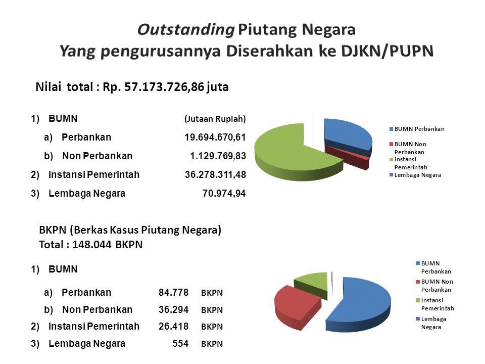Nilai total : Rp. 57.173.726,86 juta 1) BUMN (Jutaan Rupiah) a) Perbankan 19.694.670,61 b) Non Perbankan 1.129.769,83 2) Instansi Pemerintah 36.278.31