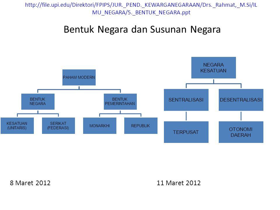 http://file.upi.edu/Direktori/FPIPS/JUR._PEND._KEWARGANEGARAAN/Drs._Rahmat,_M.Si/IL MU_NEGARA/5._BENTUK_NEGARA.ppt 8 Maret 2012 11 Maret 2012 Bentuk Negara dan Susunan Negara PAHAM MODERN BENTUK NEGARA KESATUAN (UNITARIS) SERIKAT (FEDERASI) BENTUK PEMERINTAHAN MONARKHIREPUBLIK NEGARA KESATUAN SENTRALISASI TERPUSAT DESENTRALISASI OTONOMI DAERAH