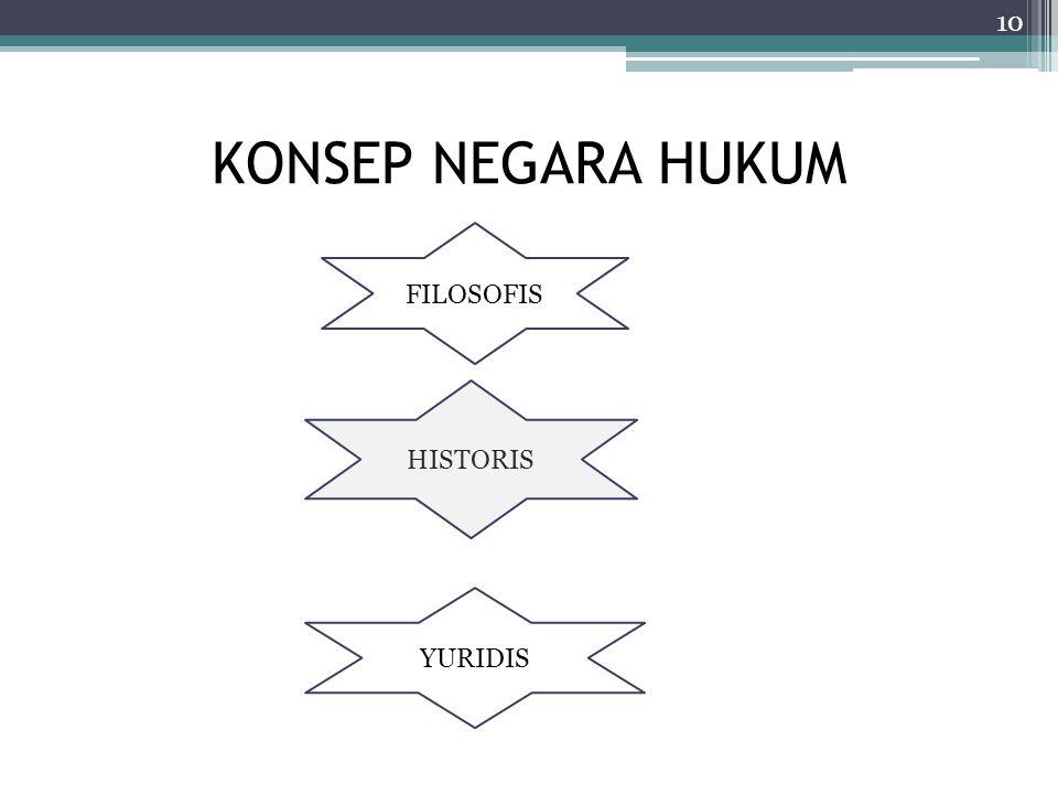 KONSEP NEGARA HUKUM 10 FILOSOFIS HISTORIS YURIDIS