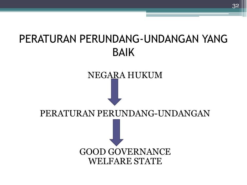 PERATURAN PERUNDANG-UNDANGAN YANG BAIK NEGARA HUKUM PERATURAN PERUNDANG-UNDANGAN GOOD GOVERNANCE WELFARE STATE 32