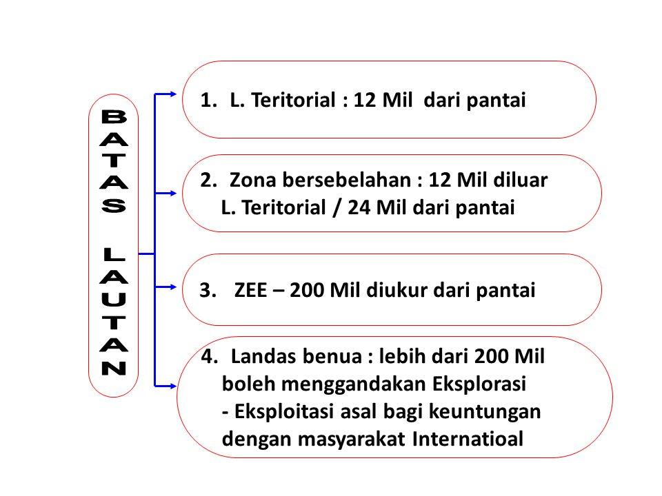 1. L. Teritorial : 12 Mil dari pantai 2. Zona bersebelahan : 12 Mil diluar L. Teritorial / 24 Mil dari pantai 3. ZEE – 200 Mil diukur dari pantai 4. L