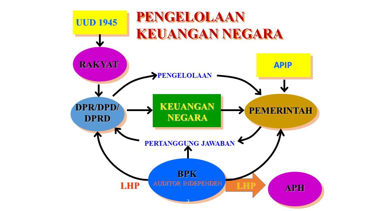 Pemeriksa Eksternal vs Internal EKSTERNAL AUDITOR BPK-RI INTERNAL AUDITOR BPKP, ITJEN, IT PROV/KAB/KOT 1.BERADA DI LUAR ORGANISASI YANG DI AUDIT (INDEPENDEN) 1.BERADA DALAM ORGANISASI YANG DI AUDIT 2.BERTUGAS MELAKUKAN AUDIT PERTANGGUNG JAWABAN DAN MEMBERIKAN OPINI 4.HASIL AUDIT LEBIH OBJEKTIF 5.HASIL AUDIT LAYAK UNTUK PUBLIK 3.TUJUAN AUDIT UNTUK PENILAIAN/OPINI 2.BERTUGAS MEMBANTU MANAJEMEN MENYUSUN PERTANGGUNG- JAWABAN KEUANGAN YANG BAIK 4.HASIL AUDITNYA TIDAK SEPENUHNYA OBJEKTIF 5.HASIL AUDIT TIDAK/KURANG UNTUK PUBLIK 3.TUJUAN AUDIT UNTUK MELAKUKAN PERBAIKAN