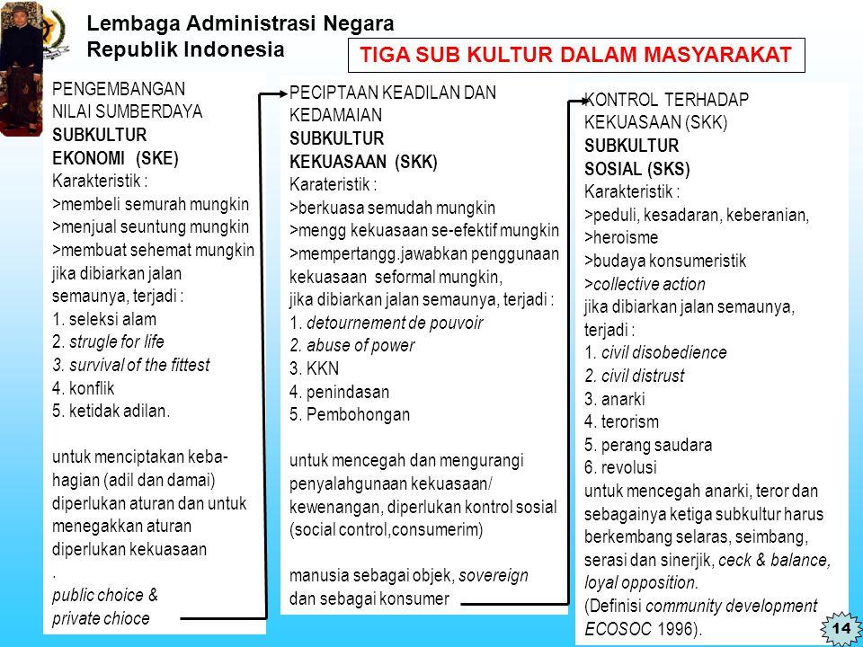 Lembaga Administrasi Negara Republik Indonesia TIGA SUB KULTUR DALAM MASYARAKAT PENGEMBANGAN NILAI SUMBERDAYA SUBKULTUR EKONOMI (SKE) Karakteristik :