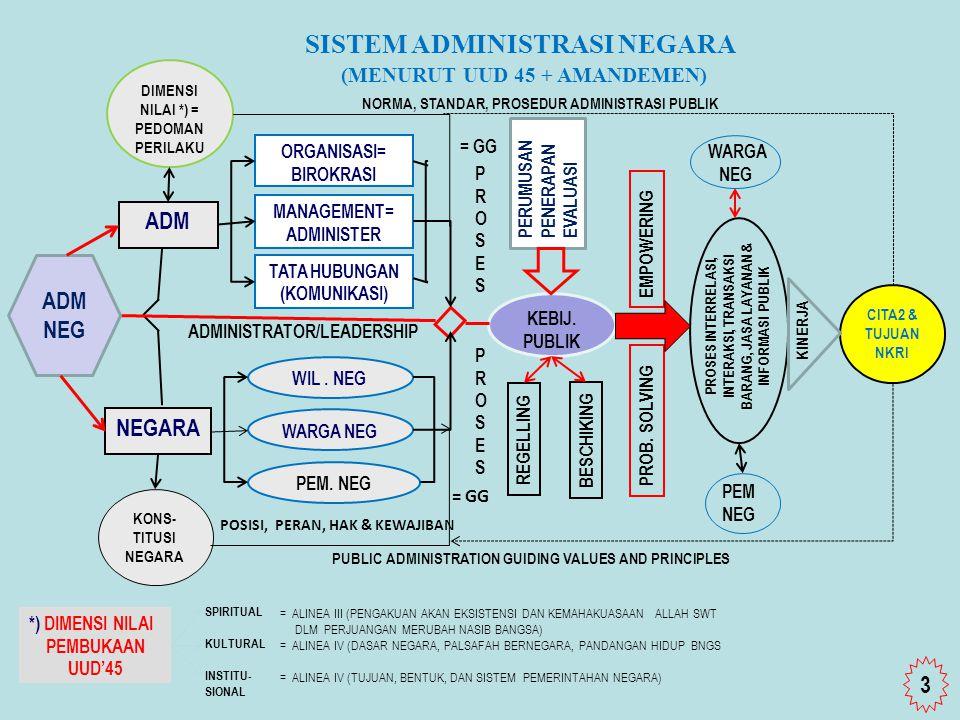 Lembaga Administrasi Negara Republik Indonesia ADM NEGARANEGARA ORGANISASI= BIROKRASI MANAGEMENT= ADMINISTER WARGA NEG PEM. NEG WIL. NEG KEBIJ. PUBLIK