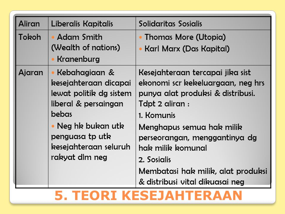 5. TEORI KESEJAHTERAAN AliranLiberalis KapitalisSolidaritas Sosialis Tokoh Adam Smith (Wealth of nations) Kranenburg Thomas More (Utopia) Karl Marx (D