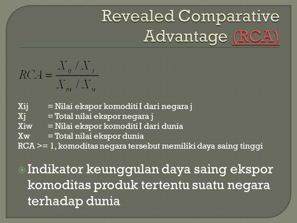 Xij= Nilai ekspor komoditi I dari negara j Xj= Total nilai ekspor negara j Xiw= Nilai ekspor komoditi I dari dunia Xw= Total nilai ekspor dunia RCA >=
