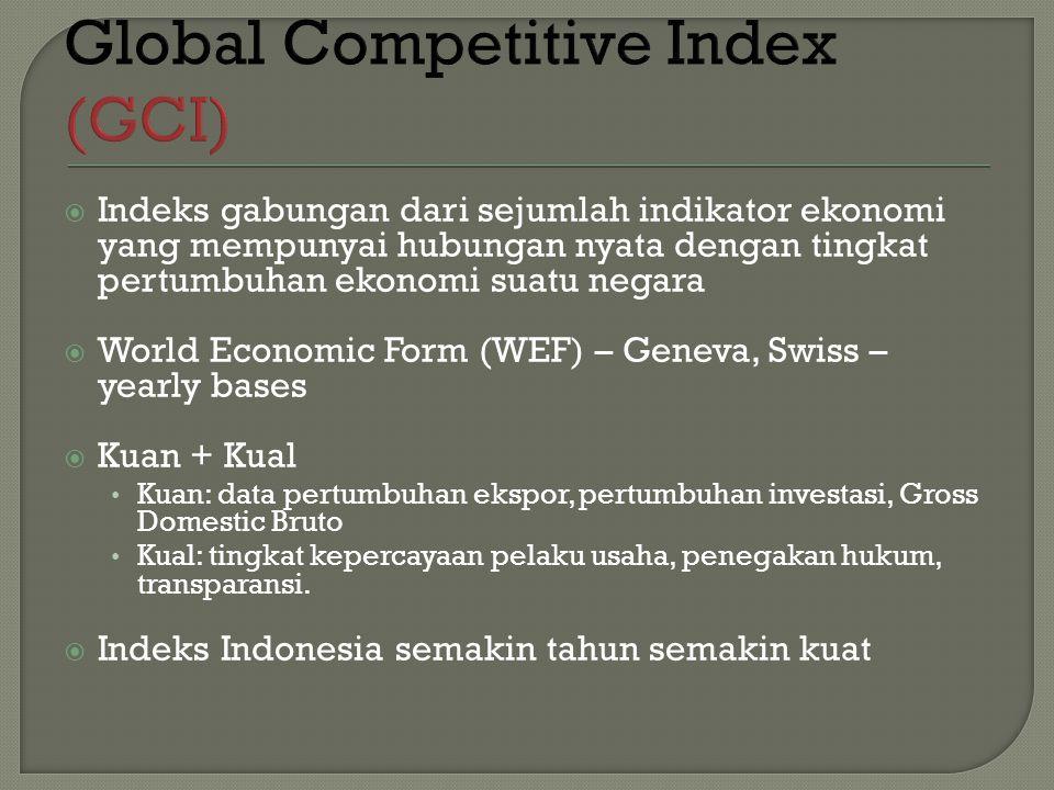  Indeks gabungan dari sejumlah indikator ekonomi yang mempunyai hubungan nyata dengan tingkat pertumbuhan ekonomi suatu negara  World Economic Form