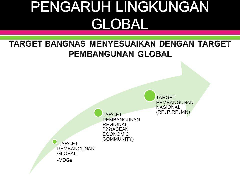 -TARGET PEMBANGUNAN GLOBAL -MDGs TARGET PEMBANGUNAN REGIONAL ???(ASEAN ECONOMIC COMMUNITY) TARGET PEMBANGUNAN NASIONAL (RPJP, RPJMN)