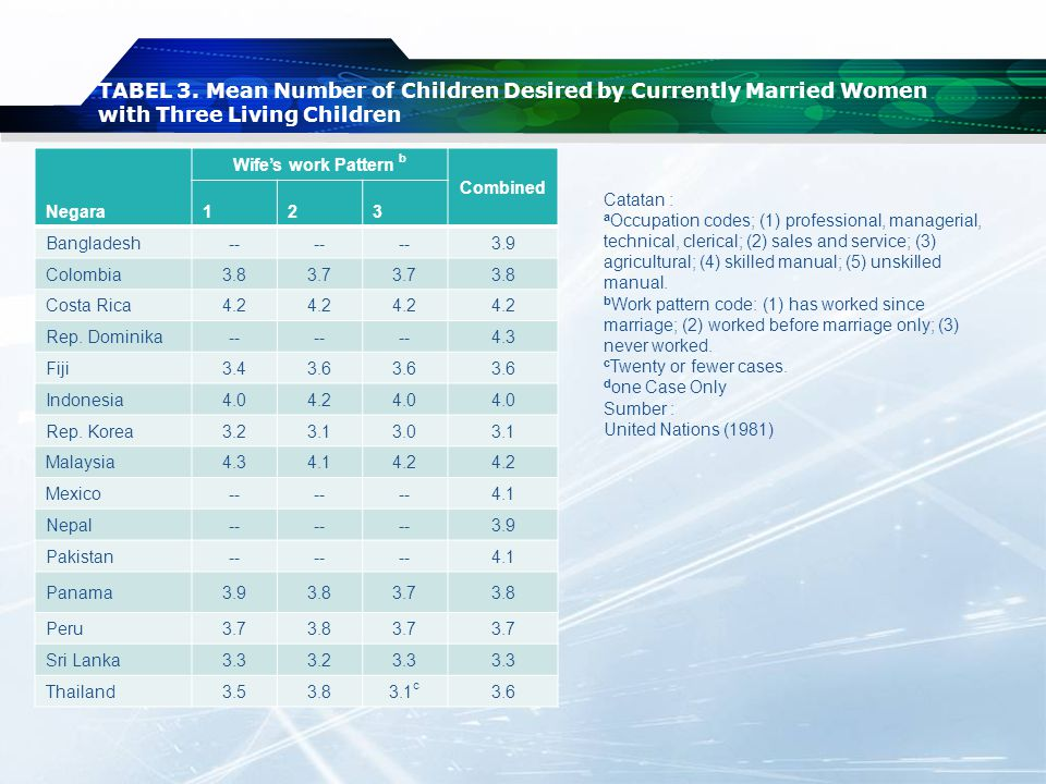 TABEL 3. Mean Number of Children Desired by Currently Married Women with Three Living Children Negara Wife's work Pattern b Combined 123 Bangladesh--