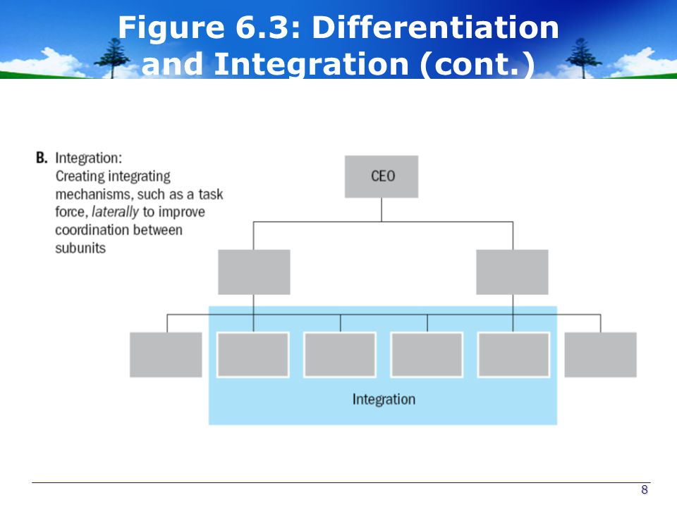 Figure 6.3: Differentiation and Integration (cont.) 8