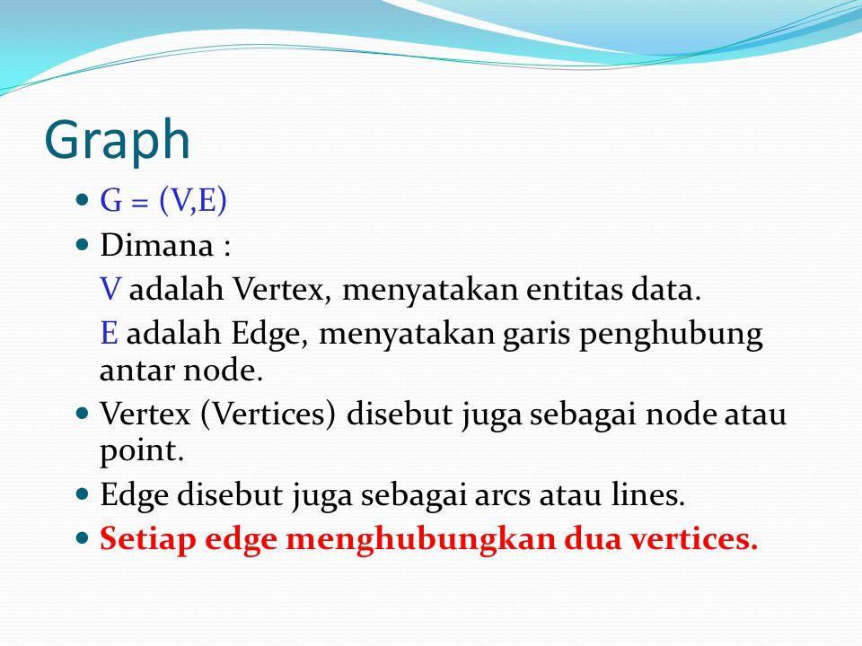 Graph G = (V,E) Dimana : V adalah Vertex, menyatakan entitas data. E adalah Edge, menyatakan garis penghubung antar node. Vertex (Vertices) disebut ju