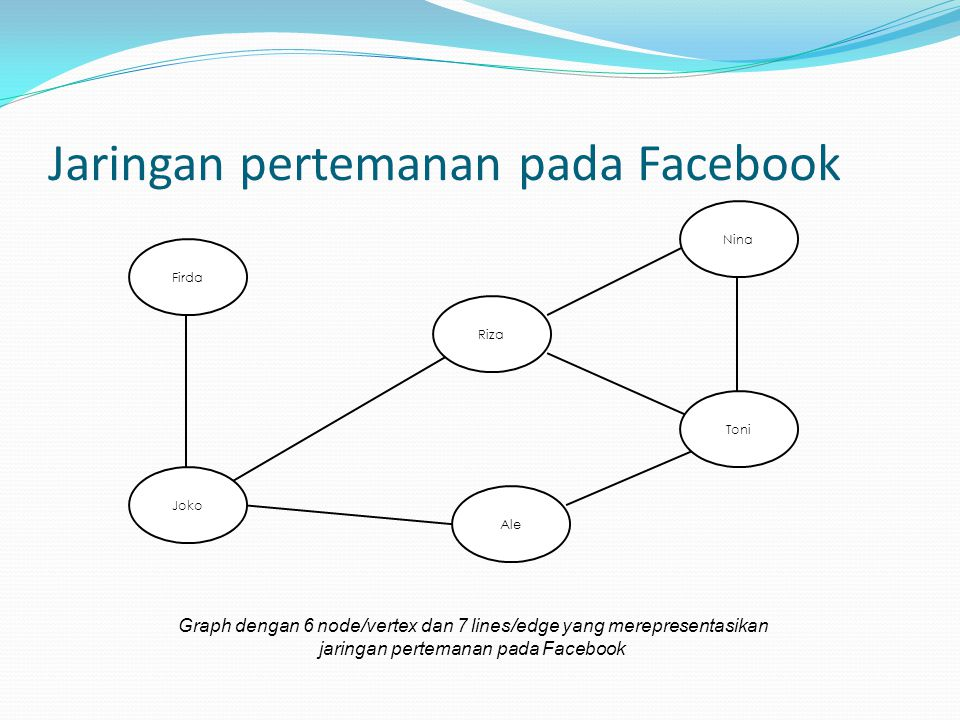 Jaringan pertemanan pada Facebook Toni Nina Ale Firda Joko Riza Graph dengan 6 node/vertex dan 7 lines/edge yang merepresentasikan jaringan pertemanan