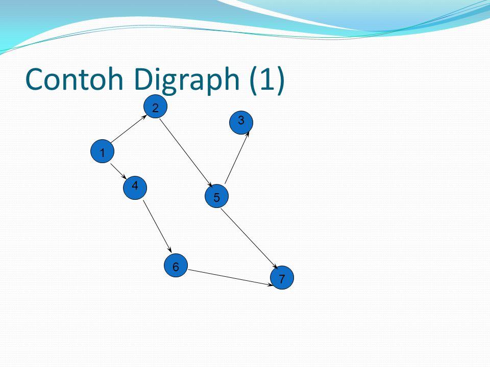 Contoh Digraph (1) 2 3 1 4 5 6 7